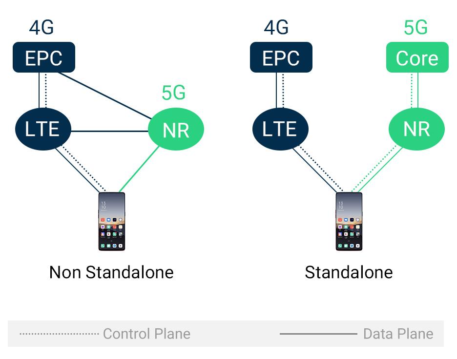 5G NSA vs 5G SA